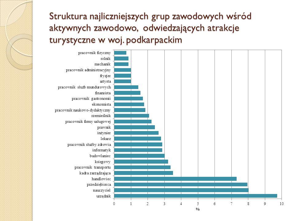 Struktura najliczniejszych grup zawodowych wśród aktywnych zawodowo, odwiedzających atrakcje turystyczne w woj. podkarpackim