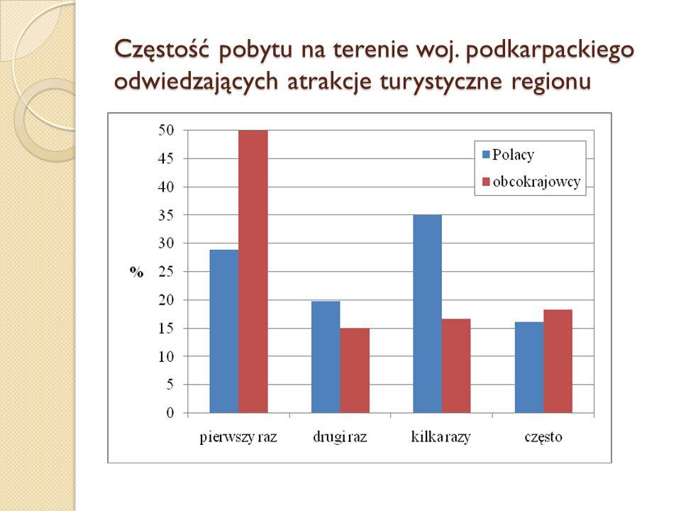 Częstość pobytu na terenie woj. podkarpackiego odwiedzających atrakcje turystyczne regionu