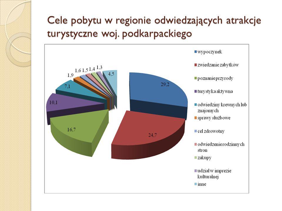 Cele pobytu w regionie odwiedzających atrakcje turystyczne woj. podkarpackiego