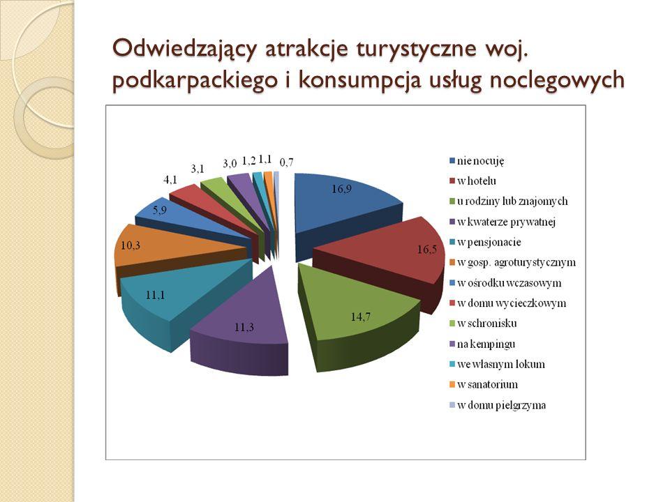 Odwiedzający atrakcje turystyczne woj. podkarpackiego i konsumpcja usług noclegowych