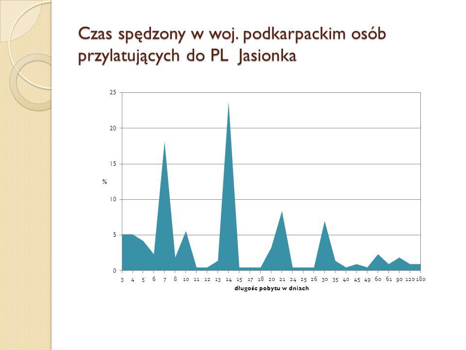 Czas spędzony w woj. podkarpackim osób przylatujących do PL Jasionka
