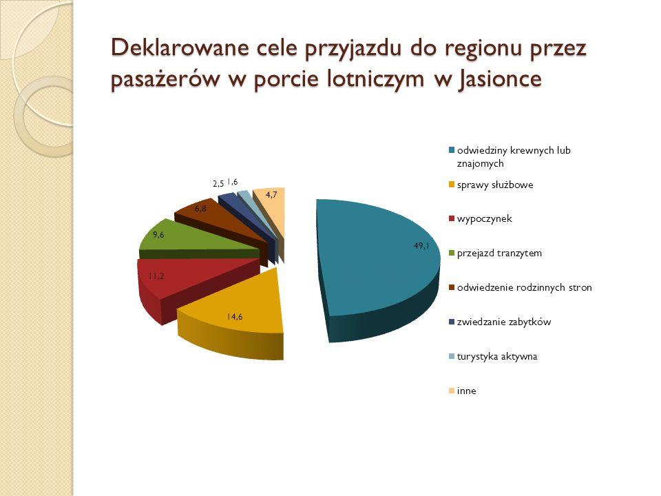 Deklarowane cele przyjazdu do regionu przez pasażerów w porcie lotniczym w Jasionce