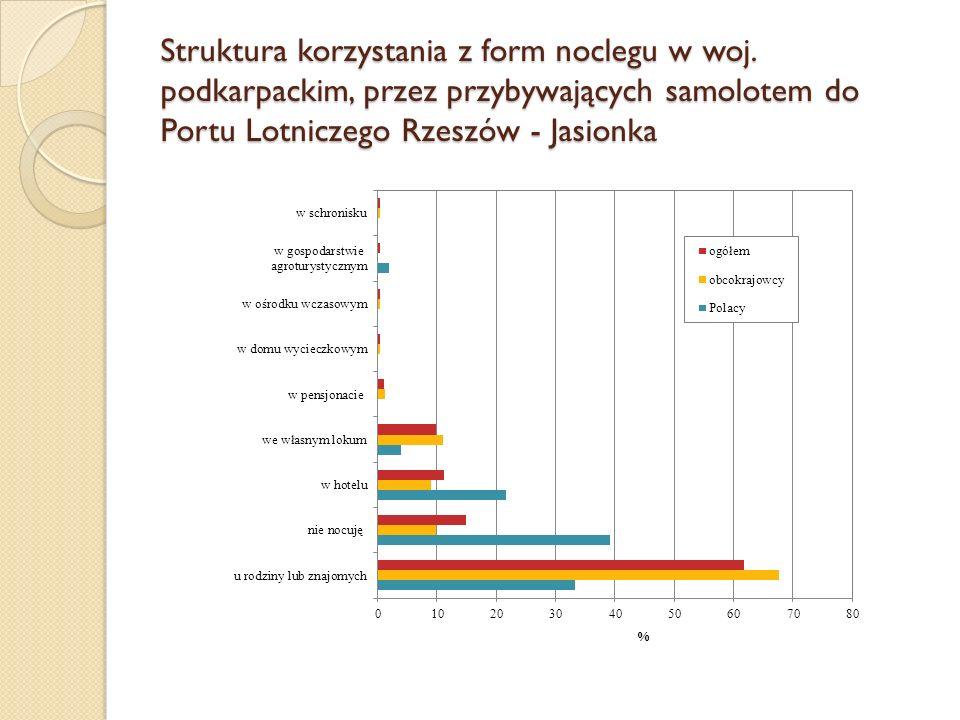 Struktura korzystania z form noclegu w woj. podkarpackim, przez przybywających samolotem do Portu Lotniczego Rzeszów - Jasionka