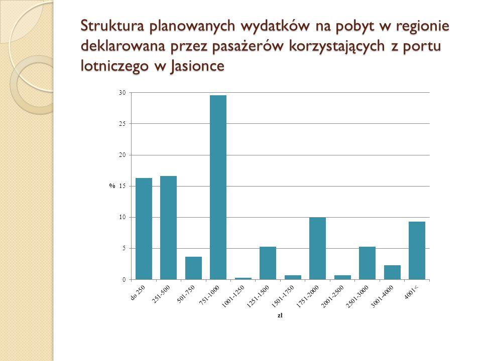 Struktura planowanych wydatków na pobyt w regionie deklarowana przez pasażerów korzystających z portu lotniczego w Jasionce