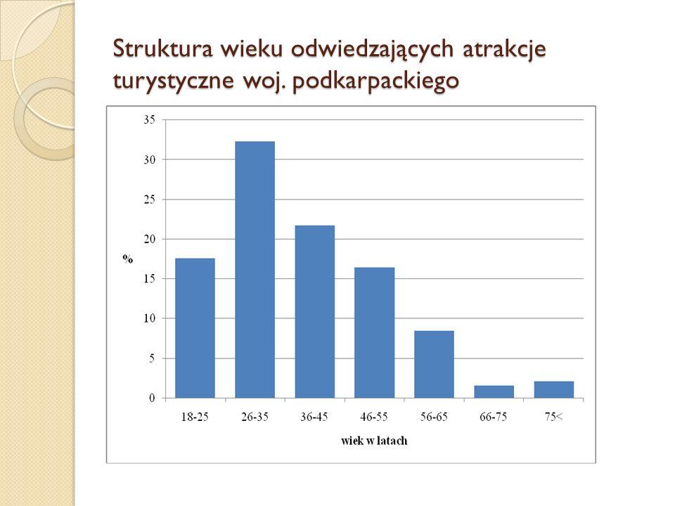 Struktura wieku odwiedzających atrakcje turystyczne woj. podkarpackiego