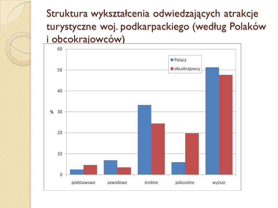 Struktura wykształcenia odwiedzających atrakcje turystyczne woj. podkarpackiego (według Polaków i obcokrajowców)
