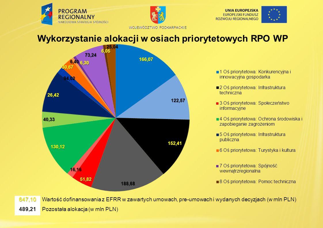 Wykorzystanie alokacji w osiach priorytetowych RPO WP647,10 Wartość dofinansowania z EFRR w zawartych umowach, pre-umowach i wydanych decyzjach (w mln