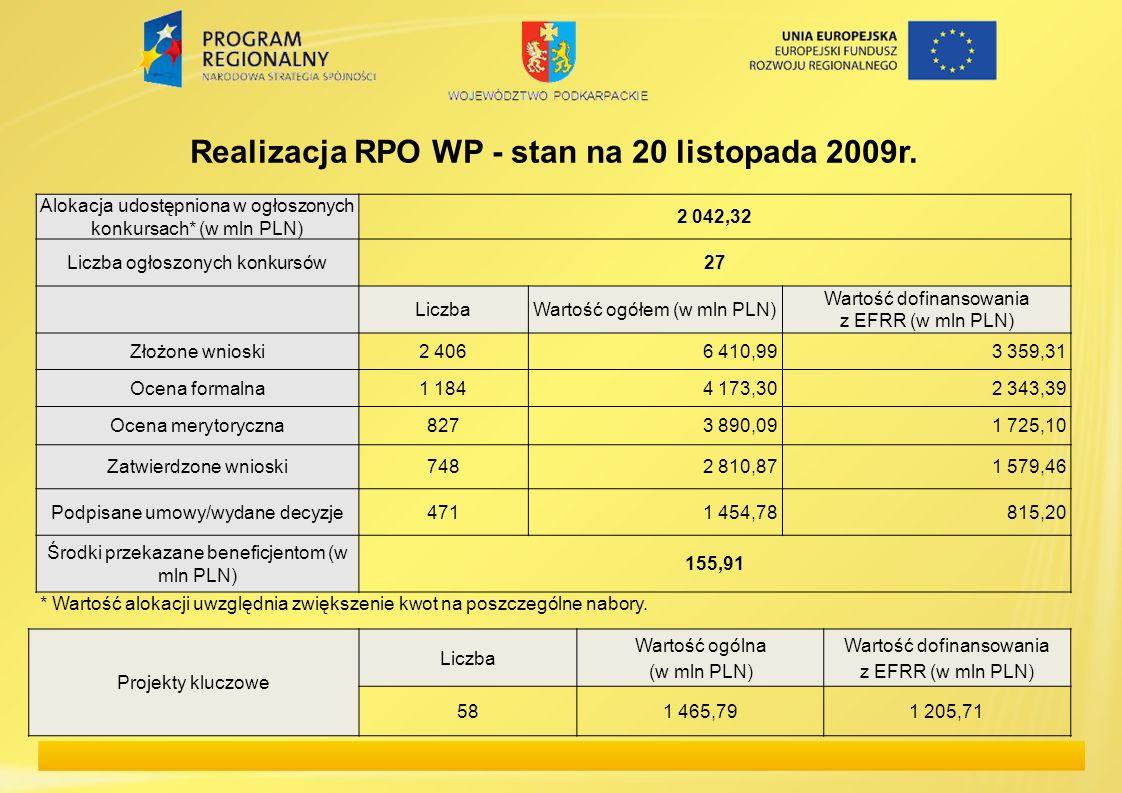 Alokacja udostępniona w ogłoszonych konkursach* (w mln PLN) 2 042,32 Liczba ogłoszonych konkursów27 LiczbaWartość ogółem (w mln PLN) Wartość dofinanso