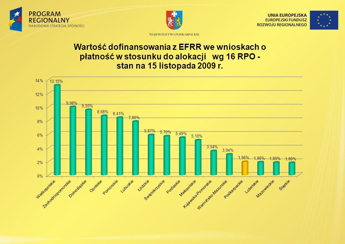 17 Konkursy wniosków w 2008 i 2009 roku Z powodu braku rozporządzeń pomocy publicznej w ramach naborów nie udostępniono w 2009r.
