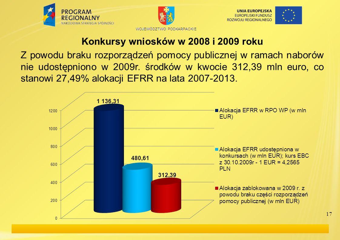 17 Konkursy wniosków w 2008 i 2009 roku Z powodu braku rozporządzeń pomocy publicznej w ramach naborów nie udostępniono w 2009r. środków w kwocie 312,
