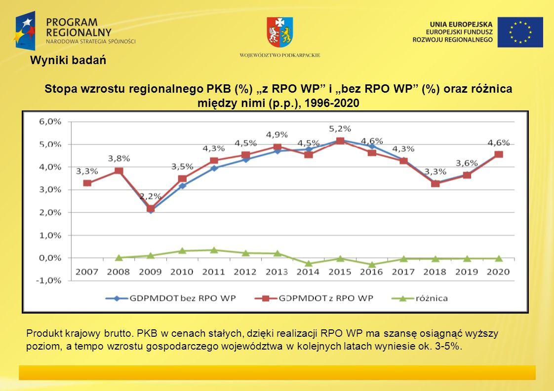 Wyniki badań Stopa wzrostu regionalnego PKB (%) z RPO WP i bez RPO WP (%) oraz różnica między nimi (p.p.), 1996-2020 Produkt krajowy brutto. PKB w cen
