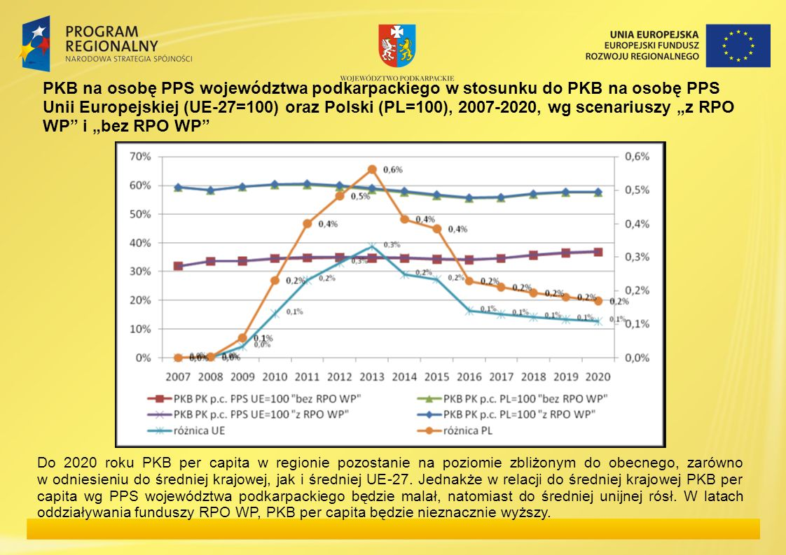 PKB na osobę PPS województwa podkarpackiego w stosunku do PKB na osobę PPS Unii Europejskiej (UE-27=100) oraz Polski (PL=100), 2007-2020, wg scenarius