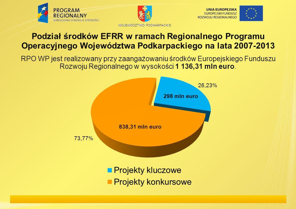 Podział środków EFRR w ramach Regionalnego Programu Operacyjnego Województwa Podkarpackiego na lata 2007-2013 RPO WP jest realizowany przy zaangażowan
