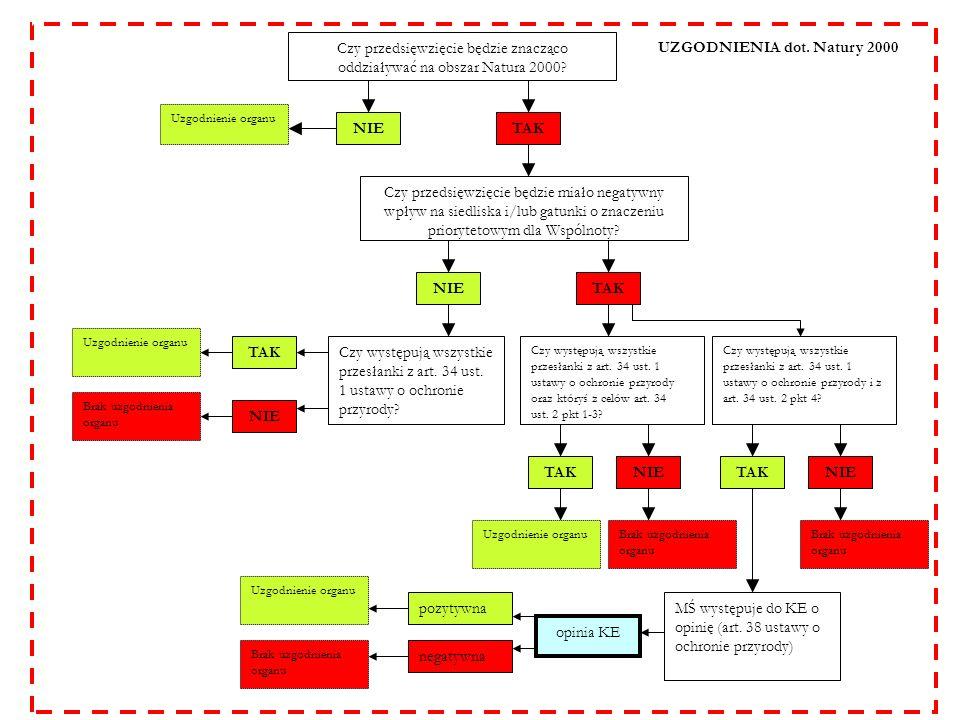 Schemat postępowania w sprawie ooś prowadzonego przez wójta, burmistrza lub prezydenta miasta art.