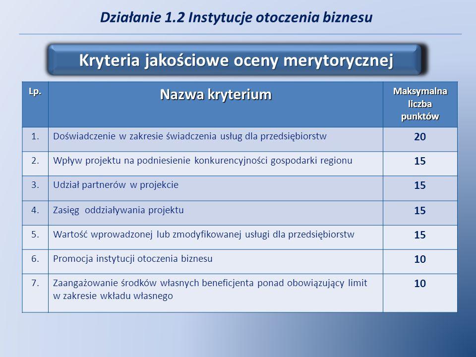 Działanie 1.2 Instytucje otoczenia biznesu Kryteria jakościowe oceny merytorycznej Lp. Nazwa kryterium Maksymalna liczba punktów 1.Doświadczenie w zak