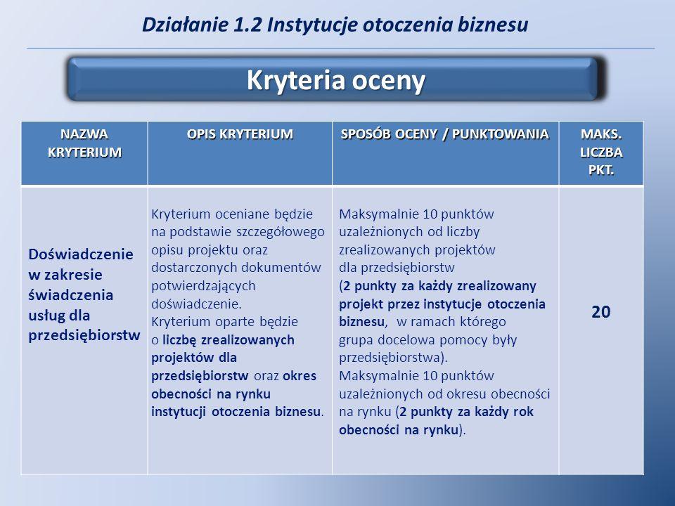 Działanie 1.2 Instytucje otoczenia biznesu Kryteria oceny NAZWA KRYTERIUM OPIS KRYTERIUM SPOSÓB OCENY / PUNKTOWANIA MAKS. LICZBA PKT. Doświadczenie w