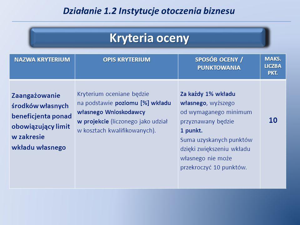 Działanie 1.2 Instytucje otoczenia biznesu Kryteria oceny NAZWA KRYTERIUM OPIS KRYTERIUM SPOSÓB OCENY / PUNKTOWANIA MAKS. LICZBA PKT. Zaangażowanie śr