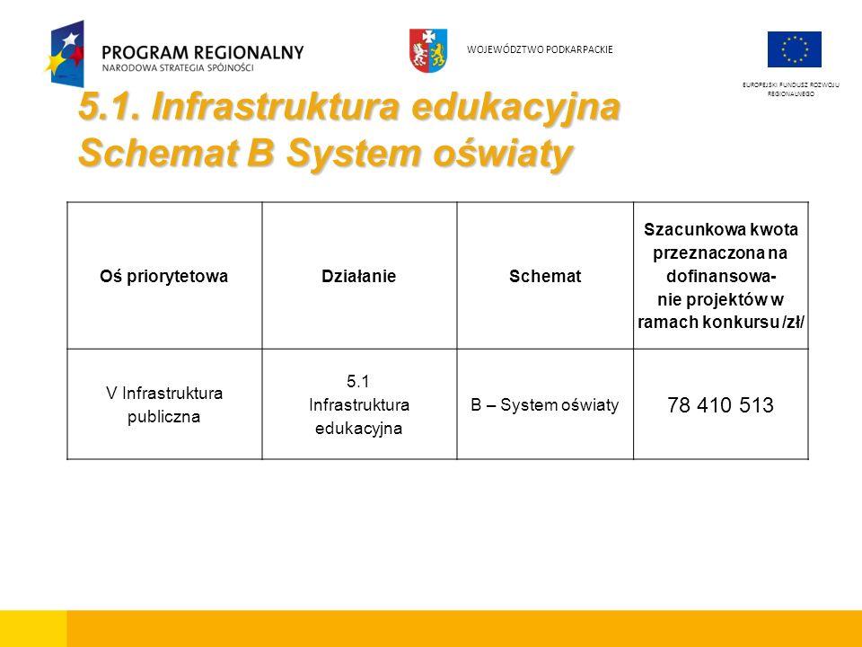5.1. Infrastruktura edukacyjna Schemat B System oświaty EUROPEJSKI FUNDUSZ ROZWOJU REGIONALNEGO WOJEWÓDZTWO PODKARPACKIE Oś priorytetowaDziałanieSchem