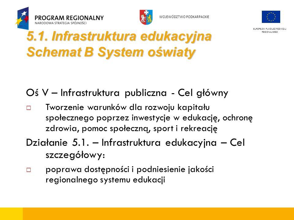 5.1. Infrastruktura edukacyjna Schemat B System oświaty Oś V – Infrastruktura publiczna - Cel główny Tworzenie warunków dla rozwoju kapitału społeczne