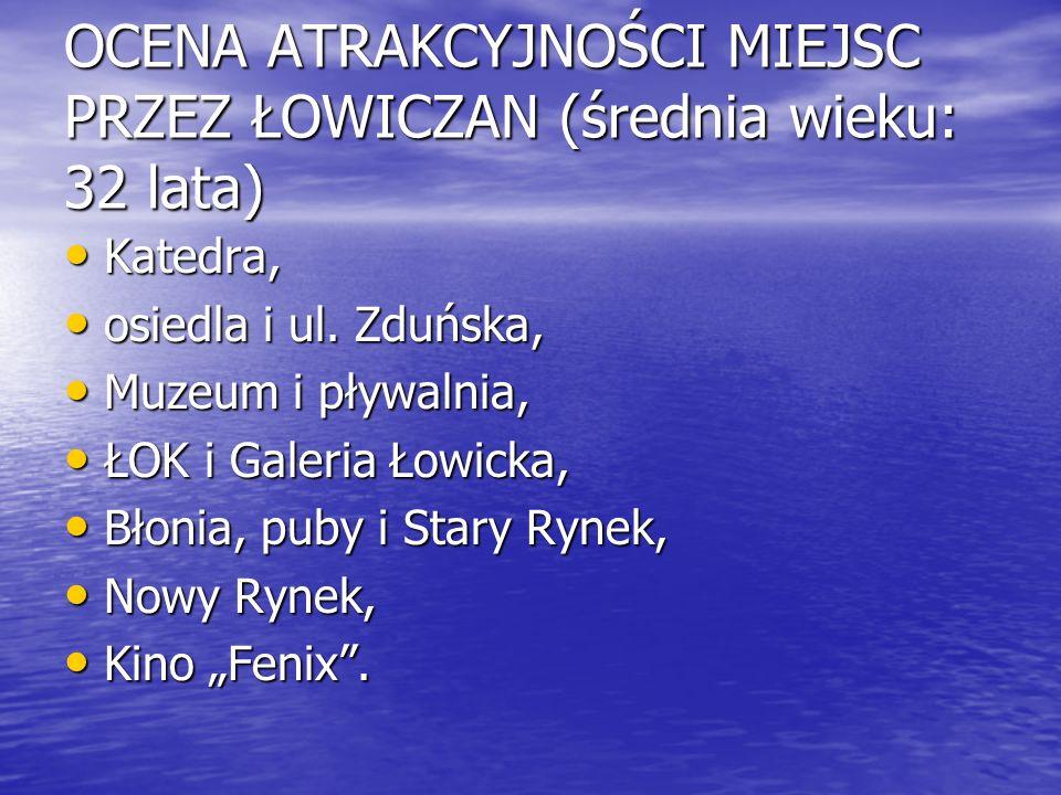 OCENA ATRAKCYJNOŚCI MIEJSC PRZEZ ŁOWICZAN (średnia wieku: 32 lata) Katedra, Katedra, osiedla i ul. Zduńska, osiedla i ul. Zduńska, Muzeum i pływalnia,