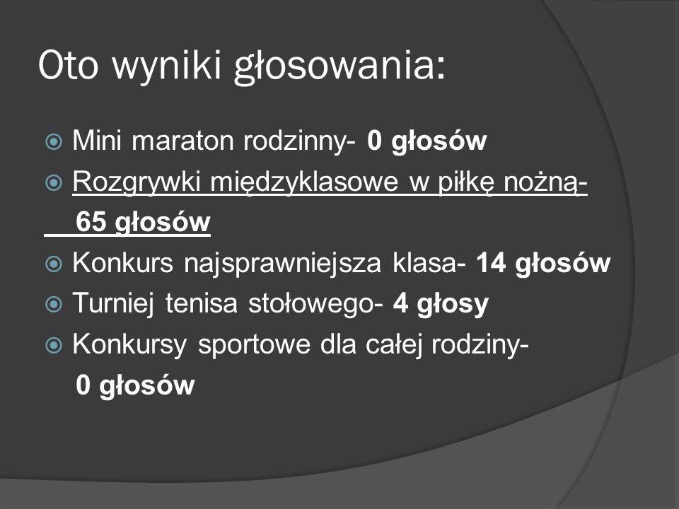 Oto wyniki głosowania: Mini maraton rodzinny- 0 głosów Rozgrywki międzyklasowe w piłkę nożną- 65 głosów Konkurs najsprawniejsza klasa- 14 głosów Turni