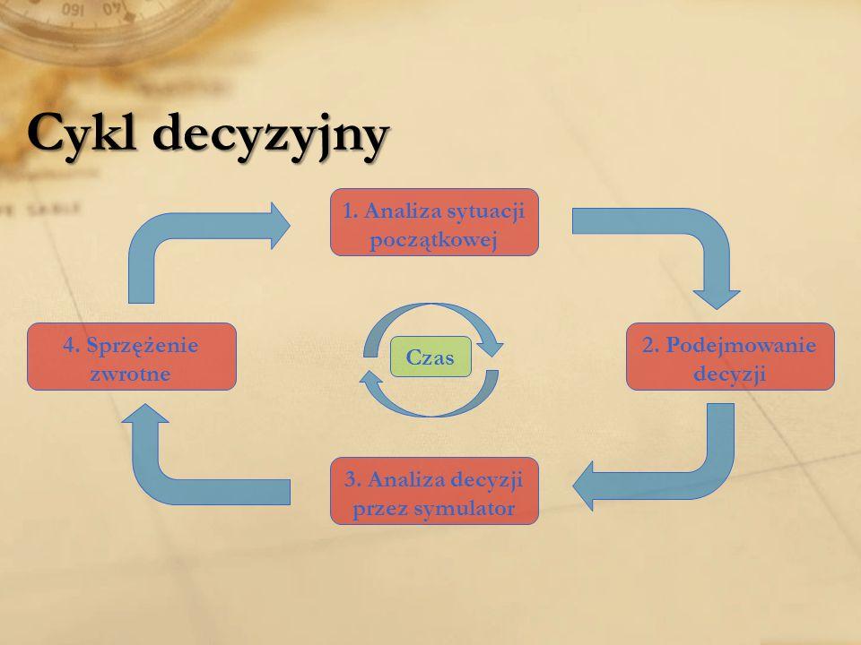 Cykl decyzyjny 1.Analiza sytuacji początkowej 2. Podejmowanie decyzji 3.