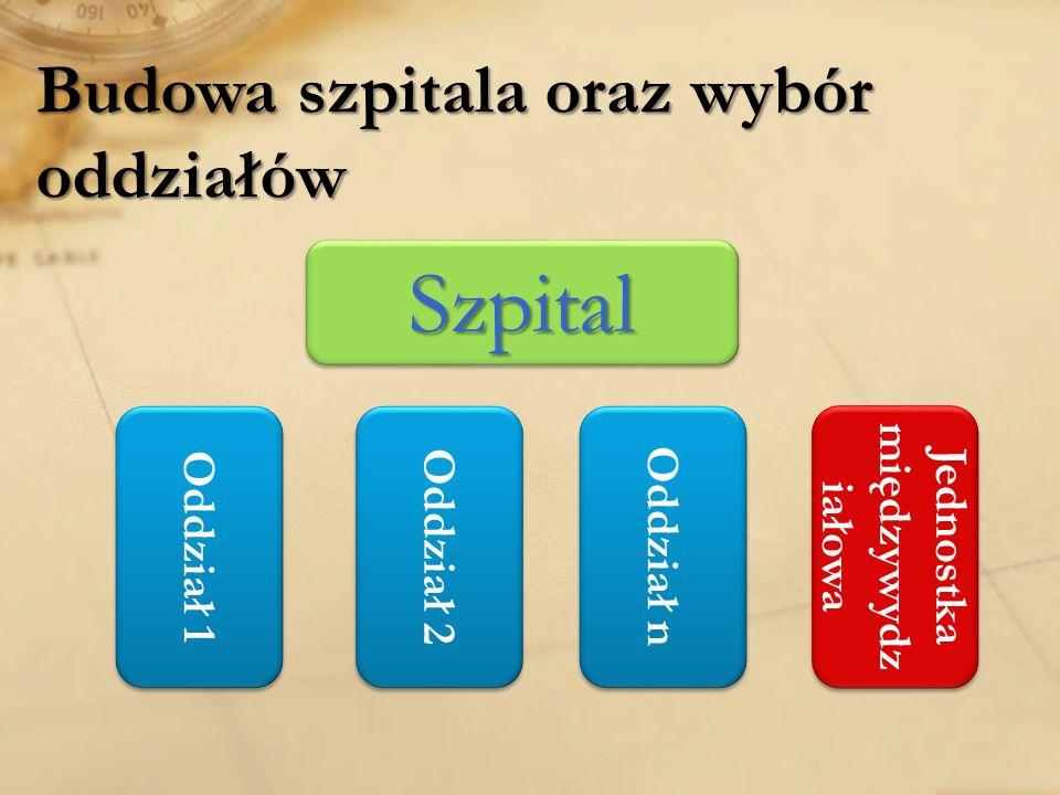 Budowa szpitala oraz wybór oddziałów SzpitalSzpital Oddział 1 Jednostka międzywydz iałowa Oddział 2 Oddział n