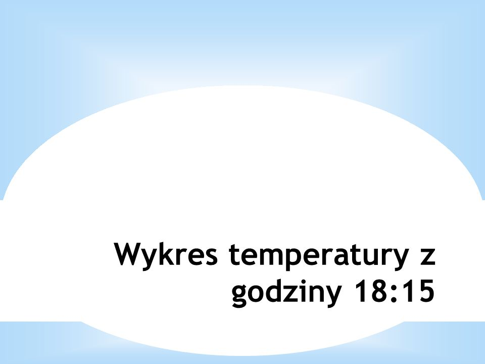 Wykres temperatury z godziny 18:15