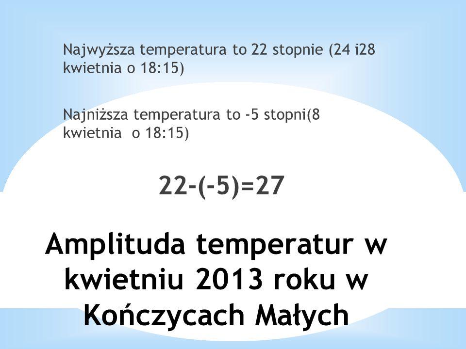 Amplituda temperatur w kwietniu 2013 roku w Kończycach Małych Najwyższa temperatura to 22 stopnie (24 i28 kwietnia o 18:15) Najniższa temperatura to -5 stopni(8 kwietnia o 18:15) 22-(-5)=27