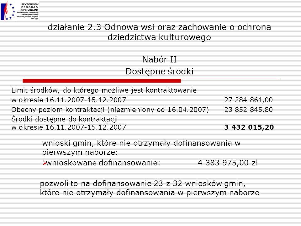 działanie 2.3 Odnowa wsi oraz zachowanie o ochrona dziedzictwa kulturowego Nabór II Dostępne środki wnioski gmin, które nie otrzymały dofinansowania w pierwszym naborze: wnioskowane dofinansowanie: 4 383 975,00 zł Limit środków, do którego możliwe jest kontraktowanie w okresie 16.11.2007-15.12.200727 284 861,00 Obecny poziom kontraktacji (niezmieniony od 16.04.2007)23 852 845,80 Środki dostępne do kontraktacji w okresie 16.11.2007-15.12.2007 3 432 015,20 pozwoli to na dofinansowanie 23 z 32 wniosków gmin, które nie otrzymały dofinansowania w pierwszym naborze