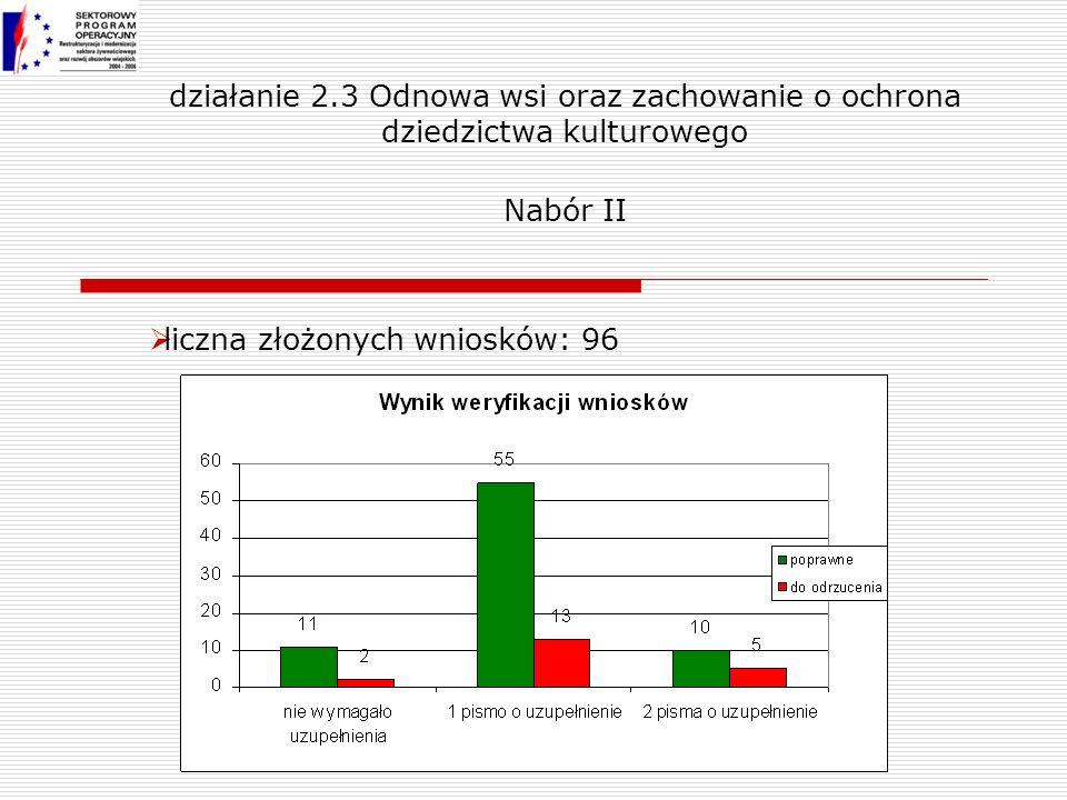 liczna złożonych wniosków: 96 działanie 2.3 Odnowa wsi oraz zachowanie o ochrona dziedzictwa kulturowego Nabór II