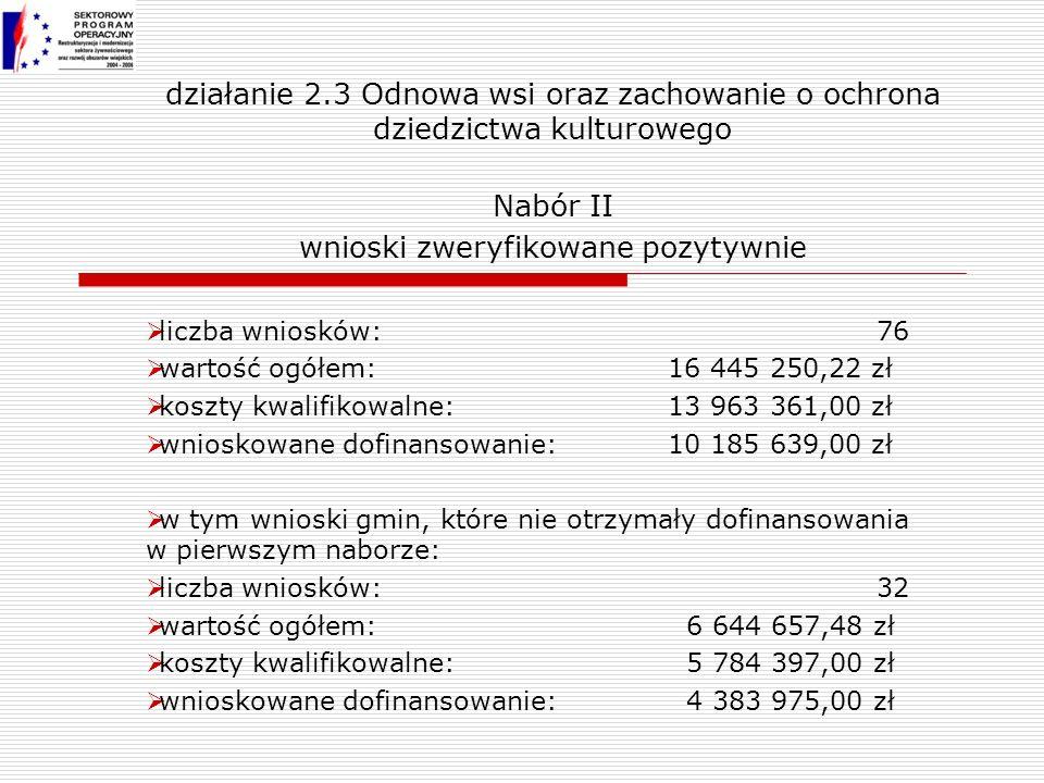 działanie 2.3 Odnowa wsi oraz zachowanie o ochrona dziedzictwa kulturowego Nabór II wnioski zweryfikowane pozytywnie liczba wniosków:76 wartość ogółem: 16 445 250,22 zł koszty kwalifikowalne: 13 963 361,00 zł wnioskowane dofinansowanie: 10 185 639,00 zł w tym wnioski gmin, które nie otrzymały dofinansowania w pierwszym naborze: liczba wniosków:32 wartość ogółem: 6 644 657,48 zł koszty kwalifikowalne: 5 784 397,00 zł wnioskowane dofinansowanie: 4 383 975,00 zł