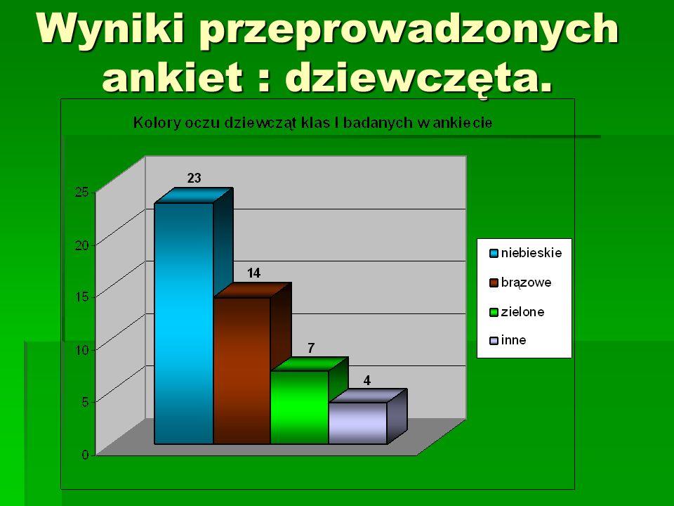 Wyniki przeprowadzonych ankiet : dziewczęta.