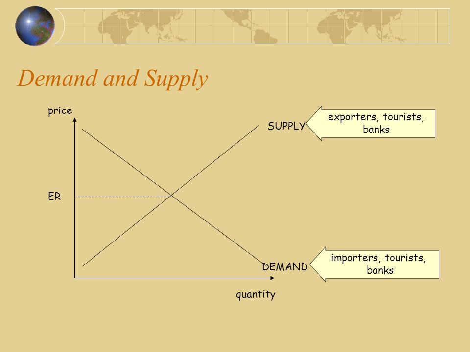 Demand and Supply price quantity DEMAND importers, tourists, banks SUPPLY exporters, tourists, banks ER