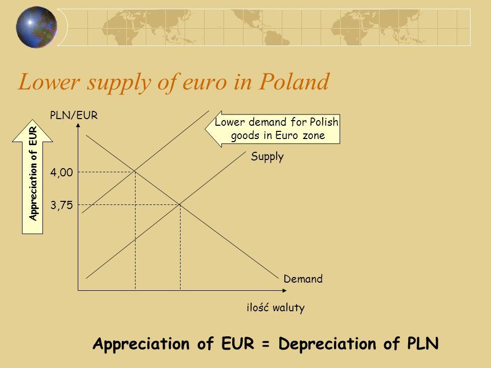 Lower supply of euro in Poland PLN/EUR ilość waluty Demand Supply Lower demand for Polish goods in Euro zone 3,75 4,00 Appreciation of EUR Appreciatio