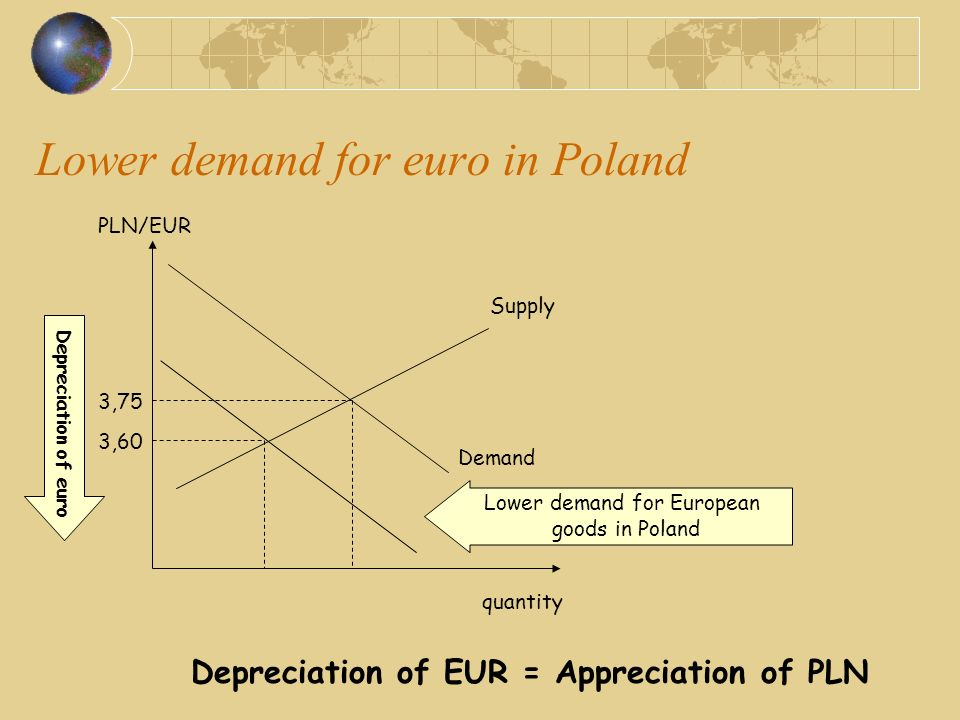 Lower demand for euro in Poland PLN/EUR quantity Demand Supply Lower demand for European goods in Poland 3,75 3,60 Depreciation of euro Depreciation of EUR = Appreciation of PLN