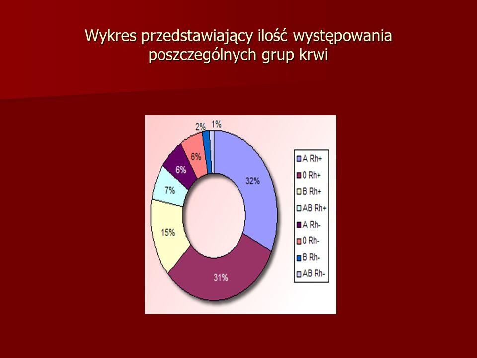 Wykres przedstawiający ilość występowania poszczególnych grup krwi
