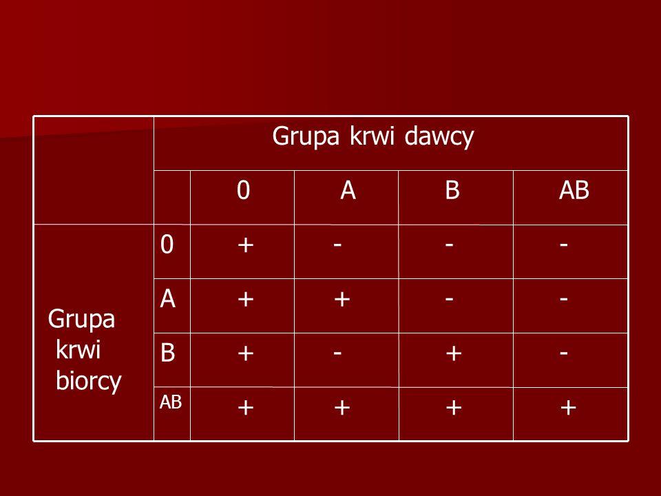 + + + + AB - + - +B - - + +A - - - +0 Grupa krwi biorcy AB B A 0 Grupa krwi dawcy