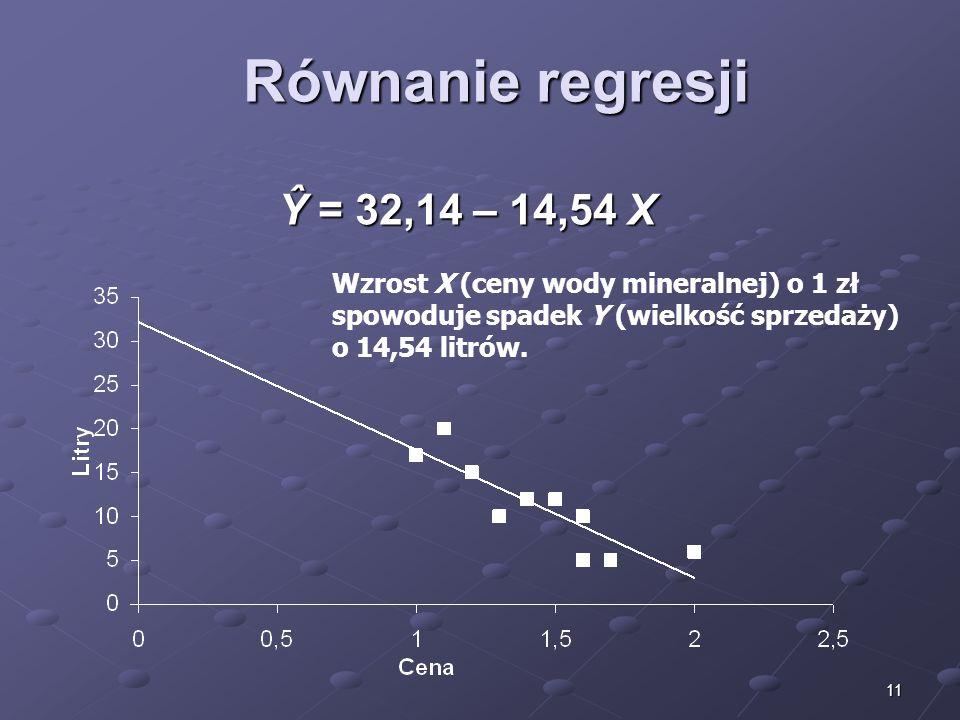 11 Równanie regresji Ŷ = 32,14 – 14,54 X Wzrost X (ceny wody mineralnej) o 1 zł spowoduje spadek Y (wielkość sprzedaży) o 14,54 litrów.