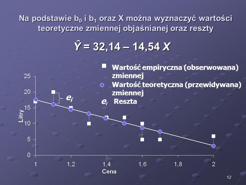 12 Na podstawie b 0 i b 1 oraz X można wyznaczyć wartości teoretyczne zmiennej objaśnianej oraz reszty Wartość empiryczna (obserwowana) zmiennej Warto
