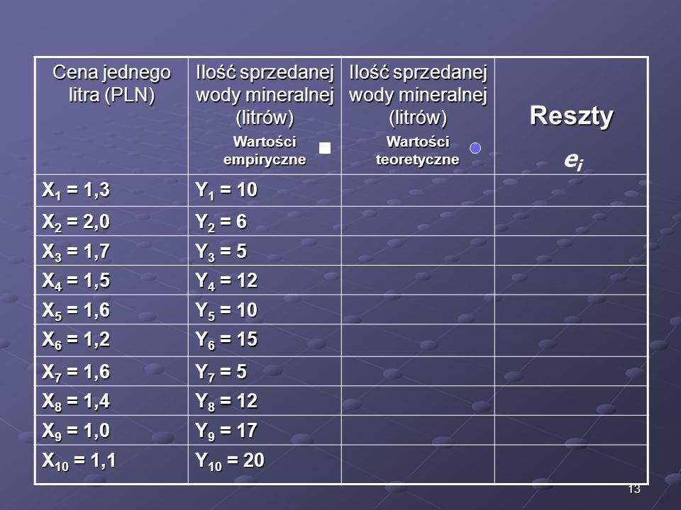 13 Cena jednego litra (PLN) Ilość sprzedanej wody mineralnej (litrów) Wartości empiryczne Ilość sprzedanej wody mineralnej (litrów) Wartości teoretycz