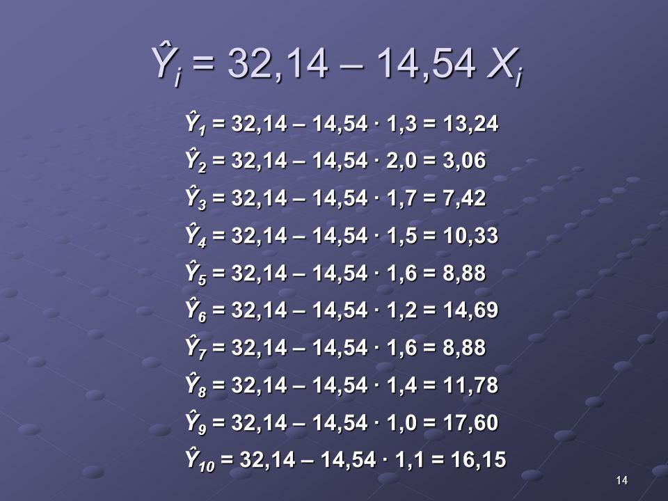 14 Ŷ i = 32,14 – 14,54 X i Ŷ 1 = 32,14 – 14,54 · 1,3 = 13,24 Ŷ 2 = 32,14 – 14,54 · 2,0 = 3,06 Ŷ 3 = 32,14 – 14,54 · 1,7 = 7,42 Ŷ 4 = 32,14 – 14,54 · 1