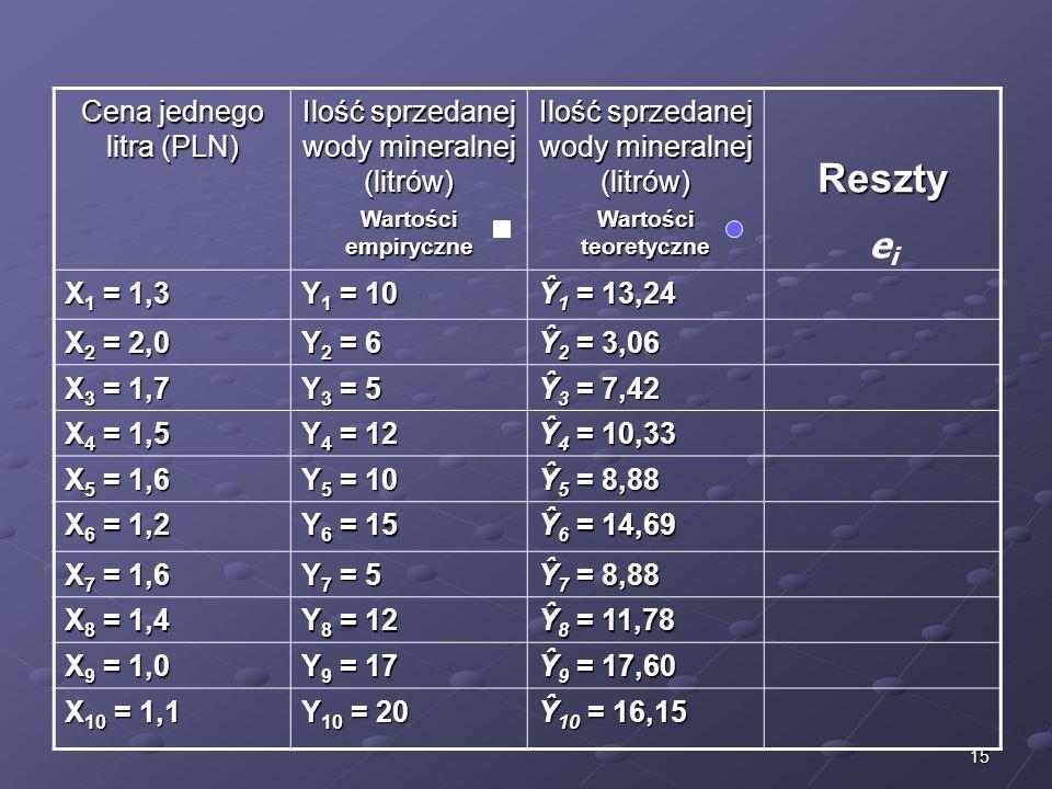 15 Cena jednego litra (PLN) Ilość sprzedanej wody mineralnej (litrów) Wartości empiryczne Ilość sprzedanej wody mineralnej (litrów) Wartości teoretycz