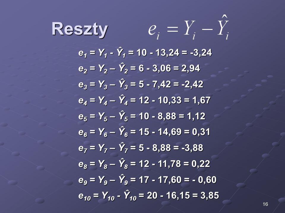 16 Reszty e 1 = Y 1 - Ŷ 1 = 10 - 13,24 = -3,24 e 2 = Y 2 – Ŷ 2 = 6 - 3,06 = 2,94 e 3 = Y 3 – Ŷ 3 = 5 - 7,42 = -2,42 e 4 = Y 4 – Ŷ 4 = 12 - 10,33 = 1,6