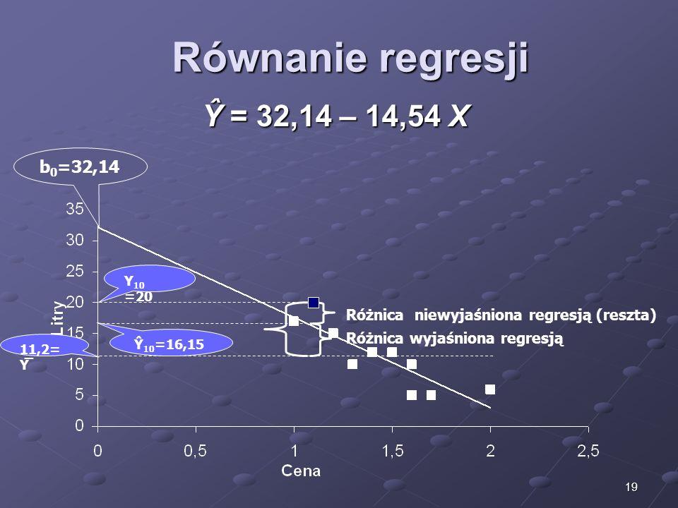 19 Równanie regresji Ŷ = 32,14 – 14,54 X b 0 =32,14 Różnica wyjaśniona regresją Różnica niewyjaśniona regresją (reszta) Ŷ 10 =16,15 11,2= Y̅ Y 10 =20