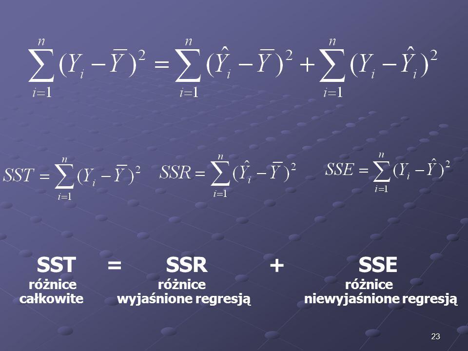 23 SST = SSR + SSE różnice różnice różnice całkowite wyjaśnione regresją niewyjaśnione regresją