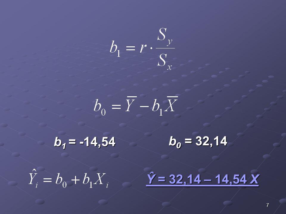 18 Równanie regresji Ŷ = 32,14 – 14,54 X b 0 =32,14 Róznica wyjaśniona regresją Różnica niewyjaśniona regresją (reszta) Różnica całkowita 11,2= Y̅