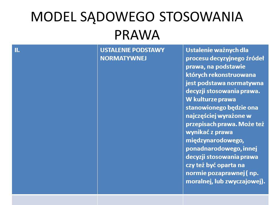 MODEL SĄDOWEGO STOSOWANIA PRAWA II.USTALENIE PODSTAWY NORMATYWNEJ Ustalenie ważnych dla procesu decyzyjnego źródeł prawa, na podstawie których rekonst
