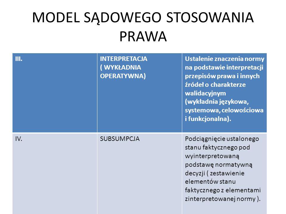 MODEL SĄDOWEGO STOSOWANIA PRAWA III.INTERPRETACJA ( WYKŁADNIA OPERATYWNA) Ustalenie znaczenia normy na podstawie interpretacji przepisów prawa i innyc