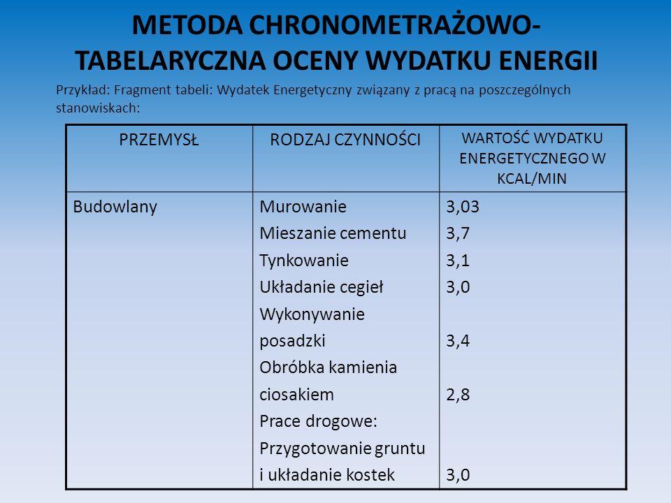 METODA CHRONOMETRAŻOWO- TABELARYCZNA OCENY WYDATKU ENERGII Przykład: Fragment tabeli: Wydatek Energetyczny związany z pracą na poszczególnych stanowis